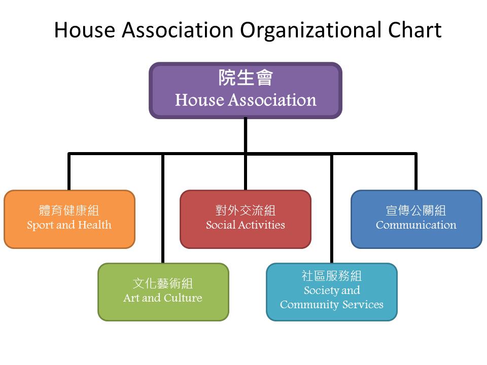 House Association Organizational Chart (English)