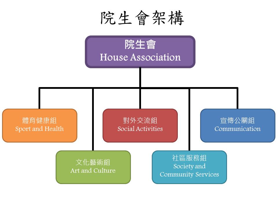 House Association Organizational Chart (Traditional Chinese)